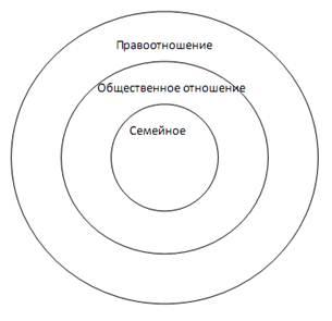 ...добавлена 05.12.2011,6. Логическая характеристика понятий, отношения между ними, выражение с помощью круговых схем.